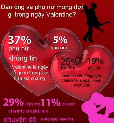 Đàn ông mong đợi những gì trong ngày Valentine ?