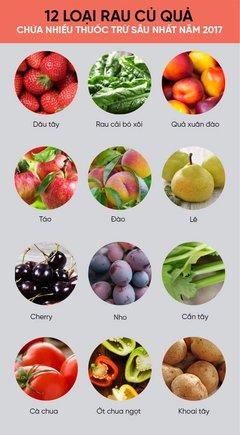12 loại rau củ quả chứa nhiều thuốc trừ sâu nhất 2017