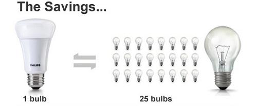 Những mẹo tiết kiệm điện mà bạn cần nên biết đến