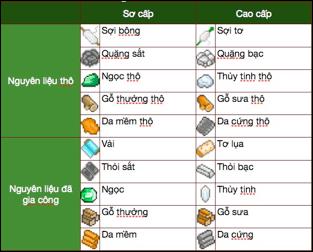 Tìm hiểu hệ thống Trang Bị trong Khí Phách Anh Hùng