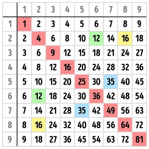 Cách học bảng cửu chương kiểu Pythagoras huyền thoại