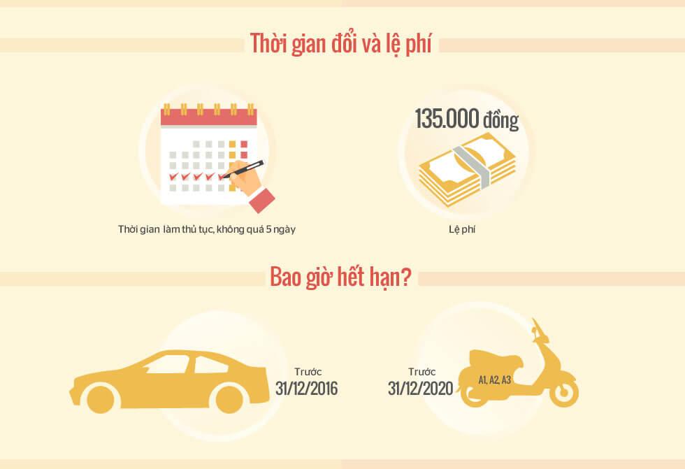 Quy trình đổi thẻ giấy phép lái xe giấy sang thẻ nhựa
