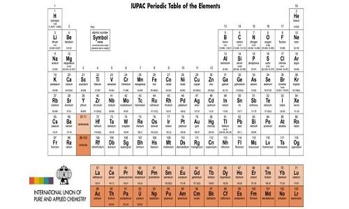 Bảng tuần hoàn hóa học bổ sung chính thức 4 nguyên tố mới